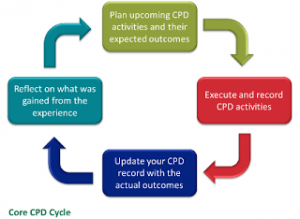 core-cpd-cycle